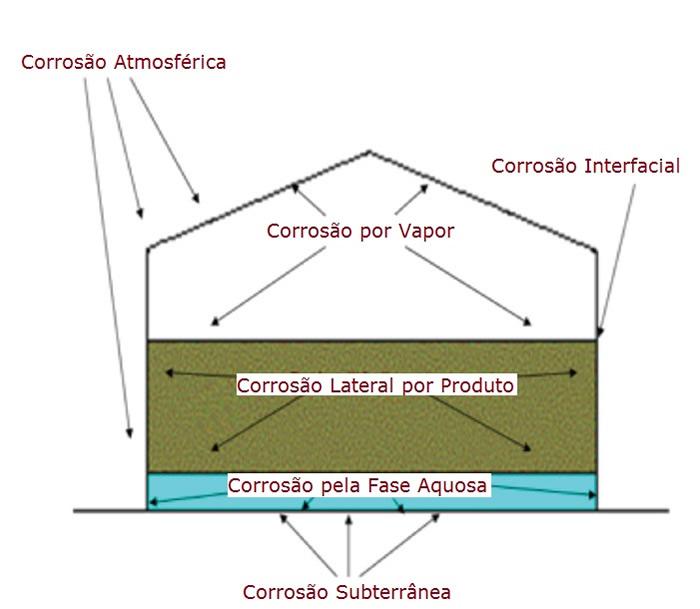 tecnicas-inspecao-tanques-corrosao-em-tanque