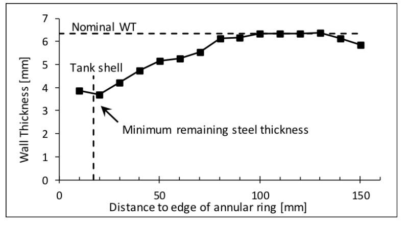 grafico-sonda-pec-inspecao-fundo-tanque