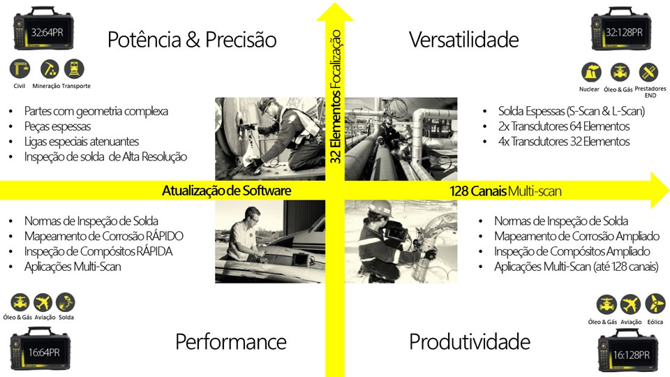 06-versoes-sonatest-veocover-perfomance-versatilidade-phased-array